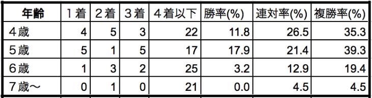 京都記念2020年齢別データ
