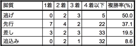中山記念2020脚質別データ