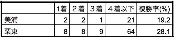 京都記念2020所属別データ