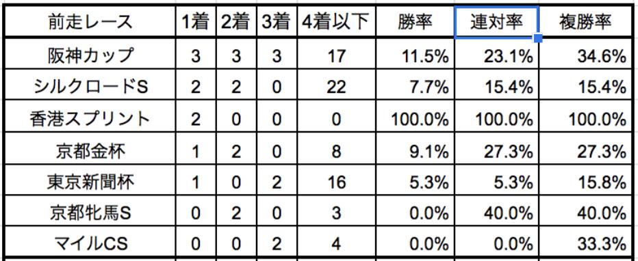阪急杯2020前走別データ