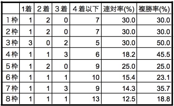 きさらぎ賞2020枠順別データ