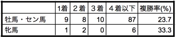 中山記念2020性別データ