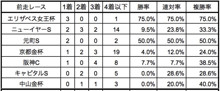 東京新聞杯2020前走別データ