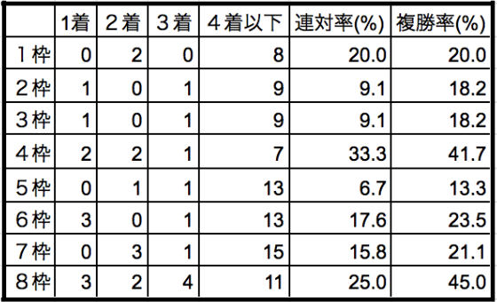 京都記念2020枠順別データ
