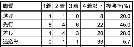 京都記念2020脚質別データ