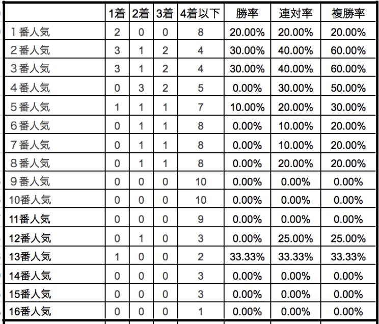 中山記念202単勝人気別データ
