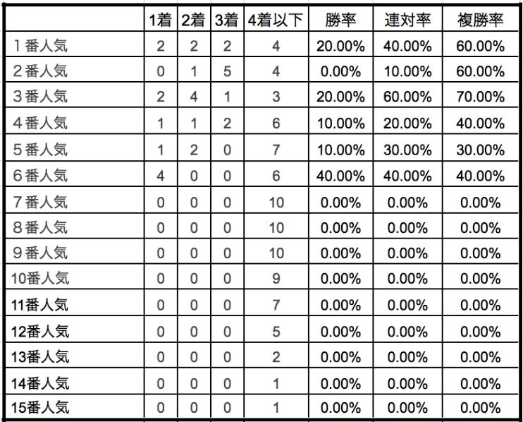 京都記念2020単勝人気別データ