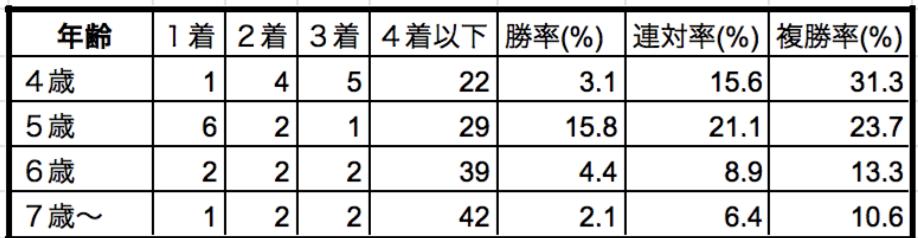 阪急杯2020年齢別データ