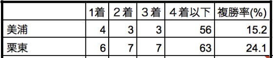 東京新聞杯2020所属別データ