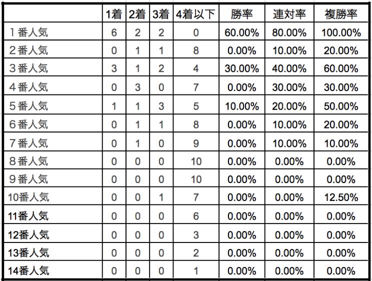 阪神大賞典2020単勝人気別データ