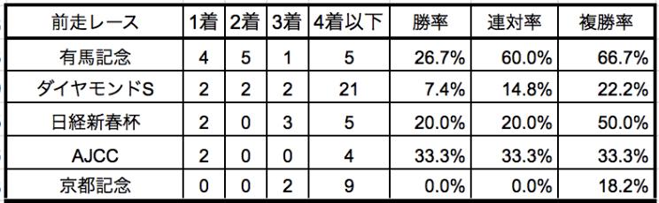 阪神大賞典2020前走別データ