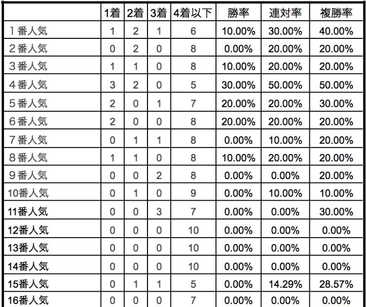 中山牝馬ステークス2020単勝人気別データ