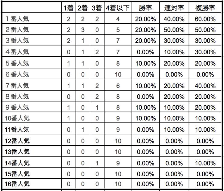 オーシャンステークス2020単勝人気別データ