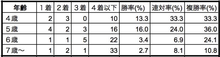 金鯱賞2020年齢別データ