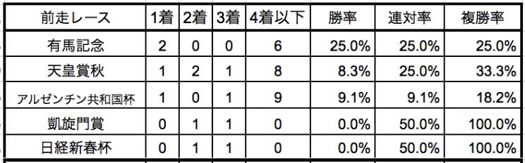 金鯱賞2020前走別データ