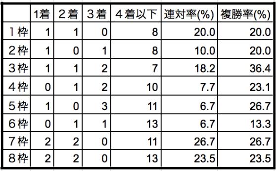 金鯱賞2020枠順別データ