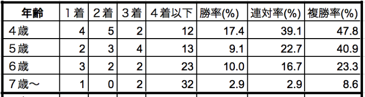 阪神大賞典2020年齢別データ