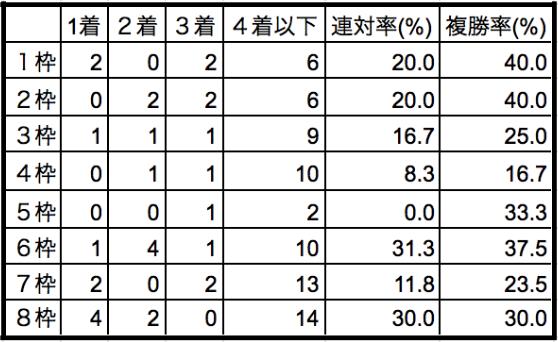 阪神大賞典2020枠順別データ