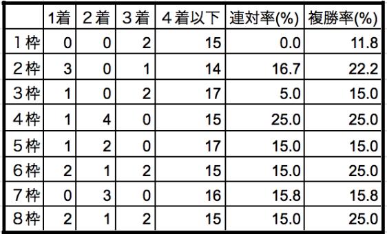 中山牝馬ステークス2020枠順別データ