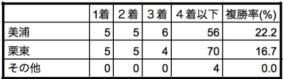オーシャンステークス2020所属別データ