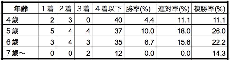 中山牝馬ステークス2020年齢別データ
