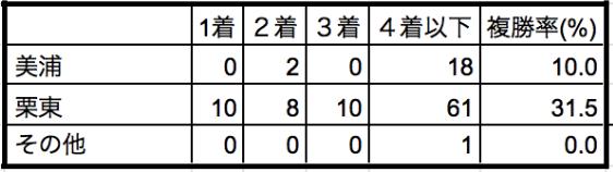 阪神大賞典2020所属別データ