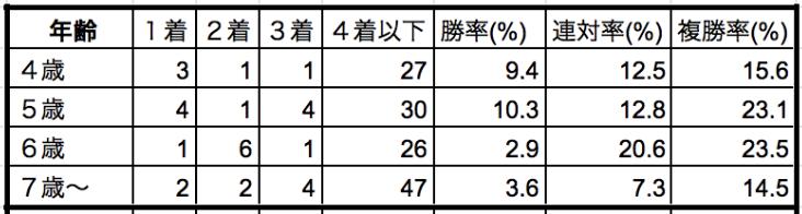 オーシャンステークス2020年齢別データ