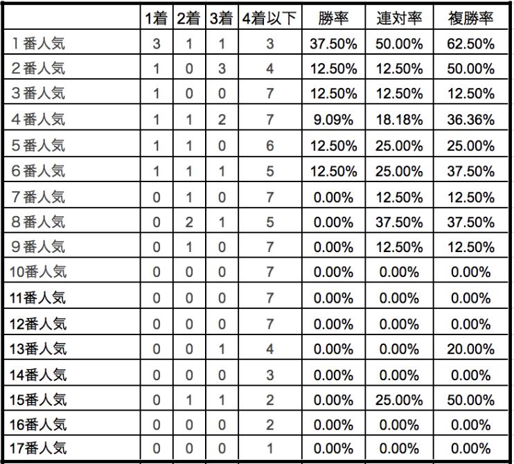 金鯱賞2020単勝人気別データ