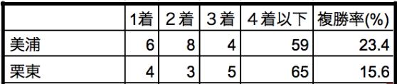 中山牝馬ステークス2020所属別データ
