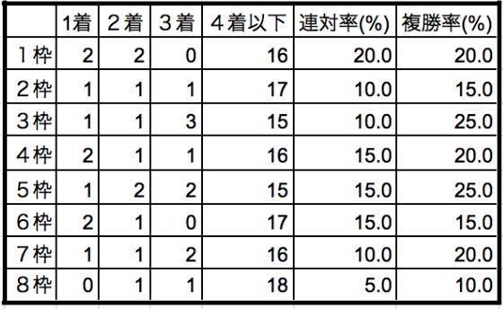 オーシャンステークス2020枠順別データ