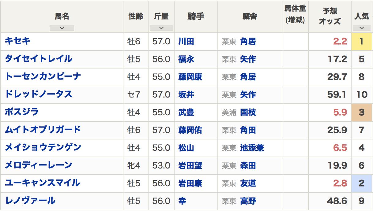 阪神大賞典2020出走登録馬