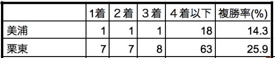 金鯱賞2020所属別データ