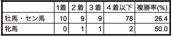 阪神大賞典2020性別データ