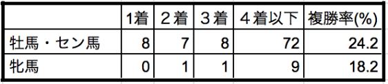 金鯱賞2020性別データ