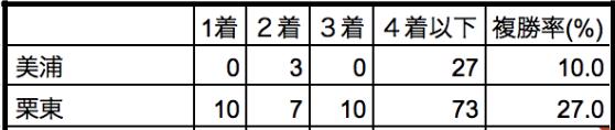 大阪杯2020所属別データ