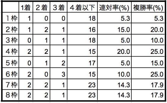 皐月賞2020枠順別データ