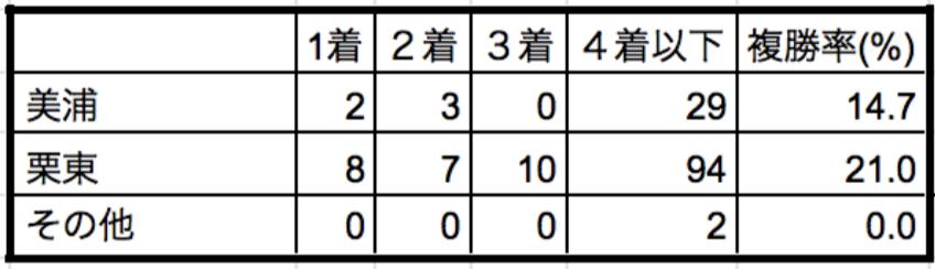 阪神牝馬ステークス2020所属別データ