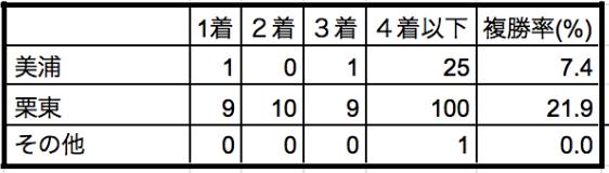 マイラーズカップ2020所属別データ