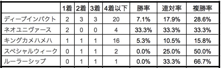 皐月賞2020種牡馬別データ