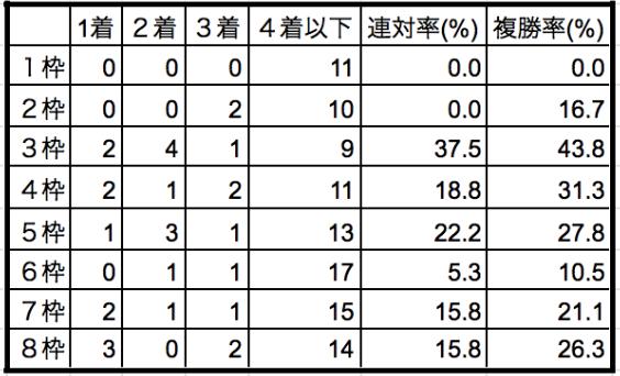 大阪杯2020枠順別データ