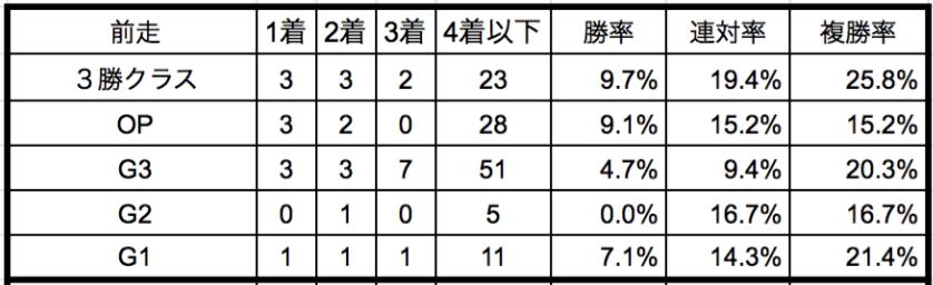 阪神牝馬ステークス2020前走クラス別データ