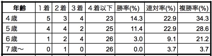 大阪杯2020年齢別データ