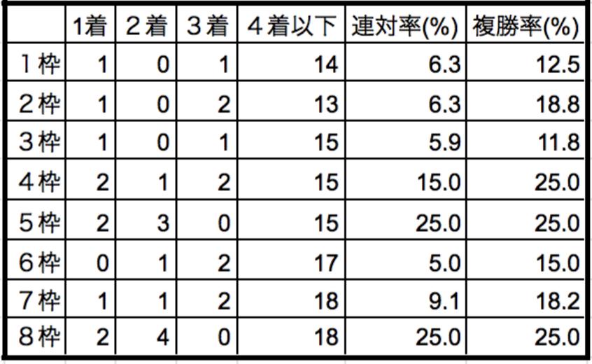 阪神牝馬ステークス2020枠順別データ