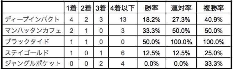 大阪杯2020種牡馬別データ