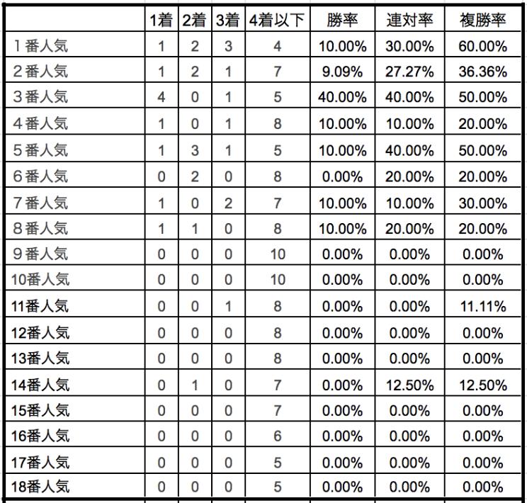 マイラーズカップ2020単勝人気別データ