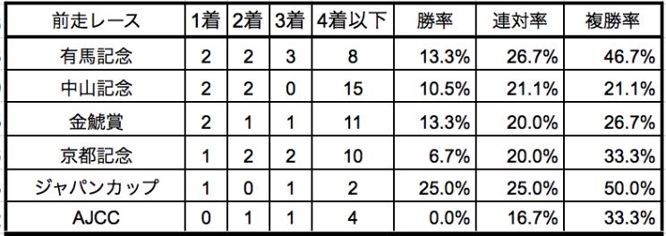 大阪杯2020前走別データ