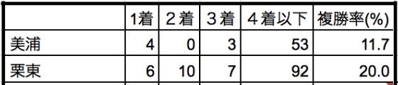 皐月賞2020所属別データ