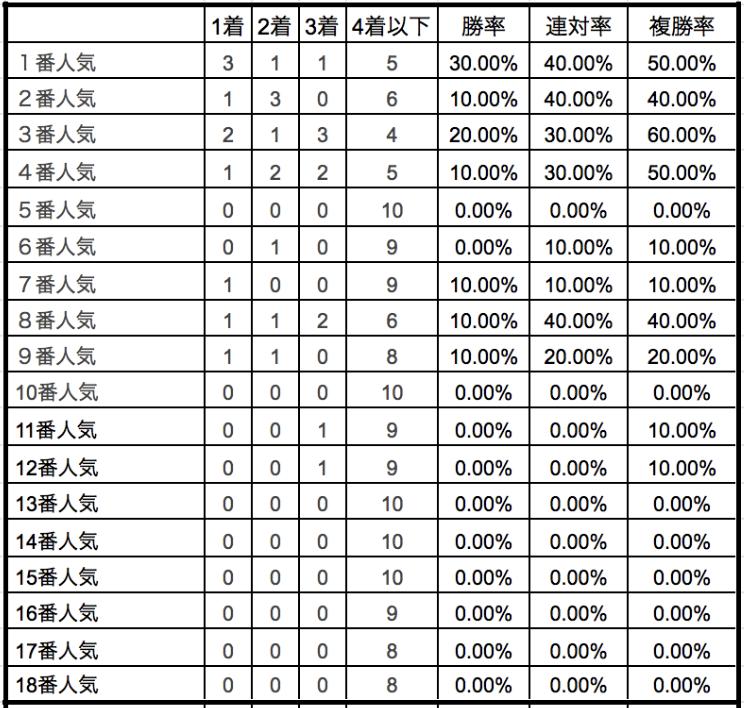皐月賞2020単勝人気別データ