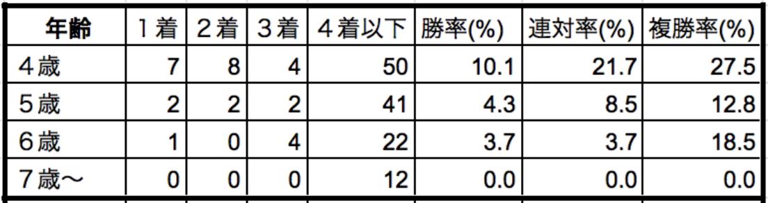 阪神牝馬ステークス2020年齢別データ