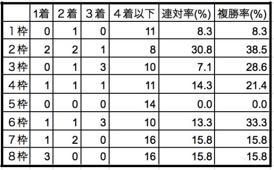 マイラーズカップ2020枠順別データ